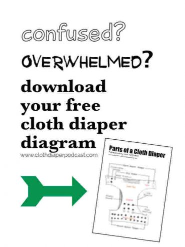 What are all the parts in a cloth diaper? Free Download to explain the anatomy of a cloth diaper.